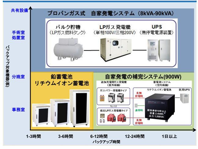 病院施設向けの停電対策システムの例