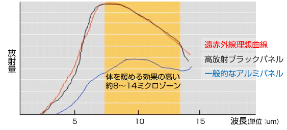 遠赤外線理想曲線