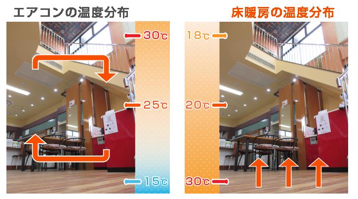 温水床暖房は頭寒足熱の空間を実現する理想的な暖房