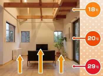足元から部屋全体を暖める 遠赤外線 温水床暖房「ユカカラ暖房」