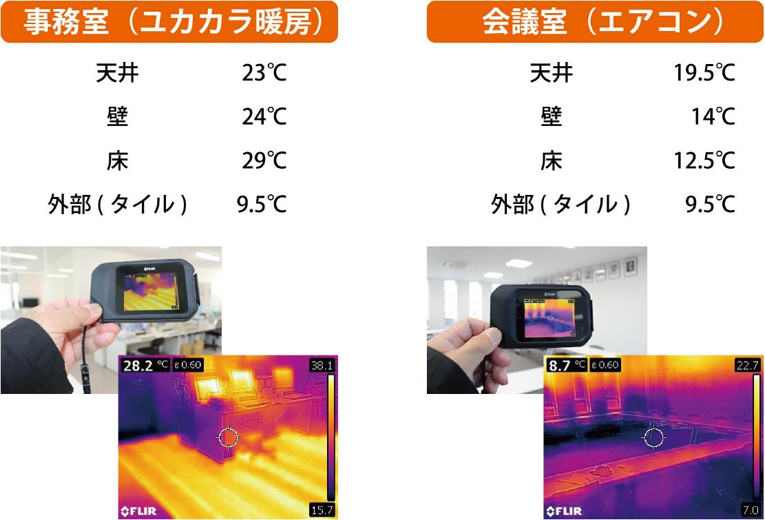 温度分布実測データ ユカカラ暖房 温水床暖房 施工事例